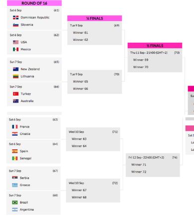 Le tableau des huiti mes de finale le meilleur de la nba news rumeurs - Tableau final coupe du monde 2014 ...