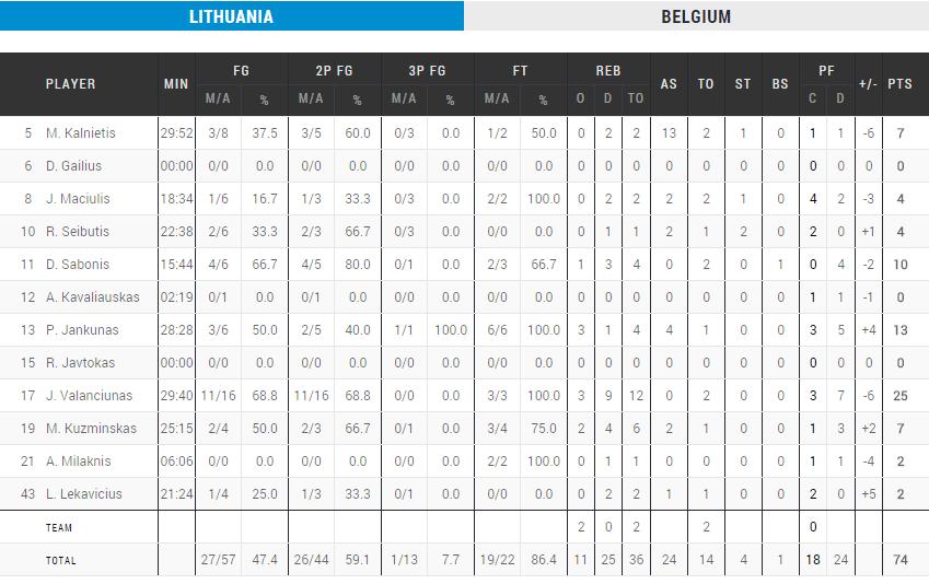 boxscore-lituanie