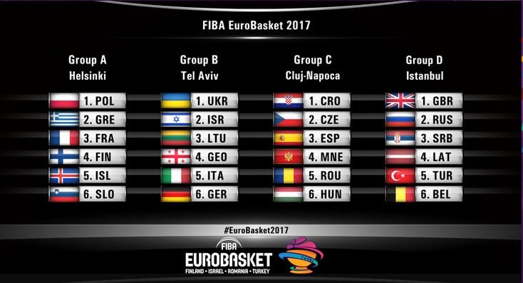 Eurobasket 2017 groupes