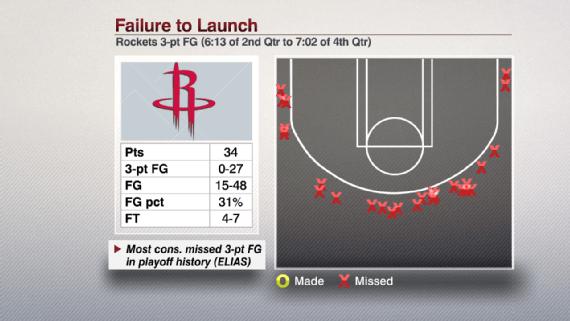 ESPN Houston Rockets