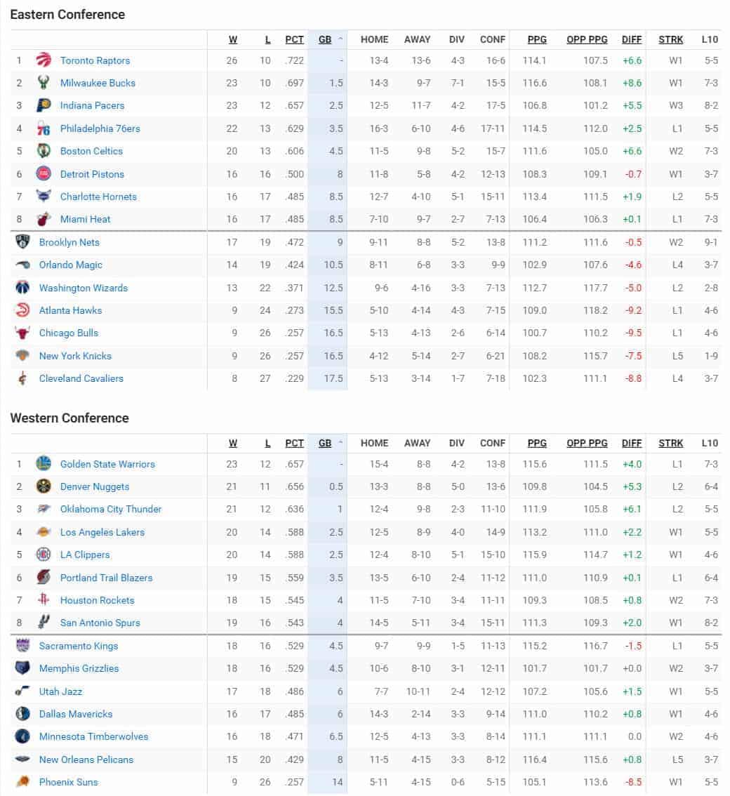 Classement NBA