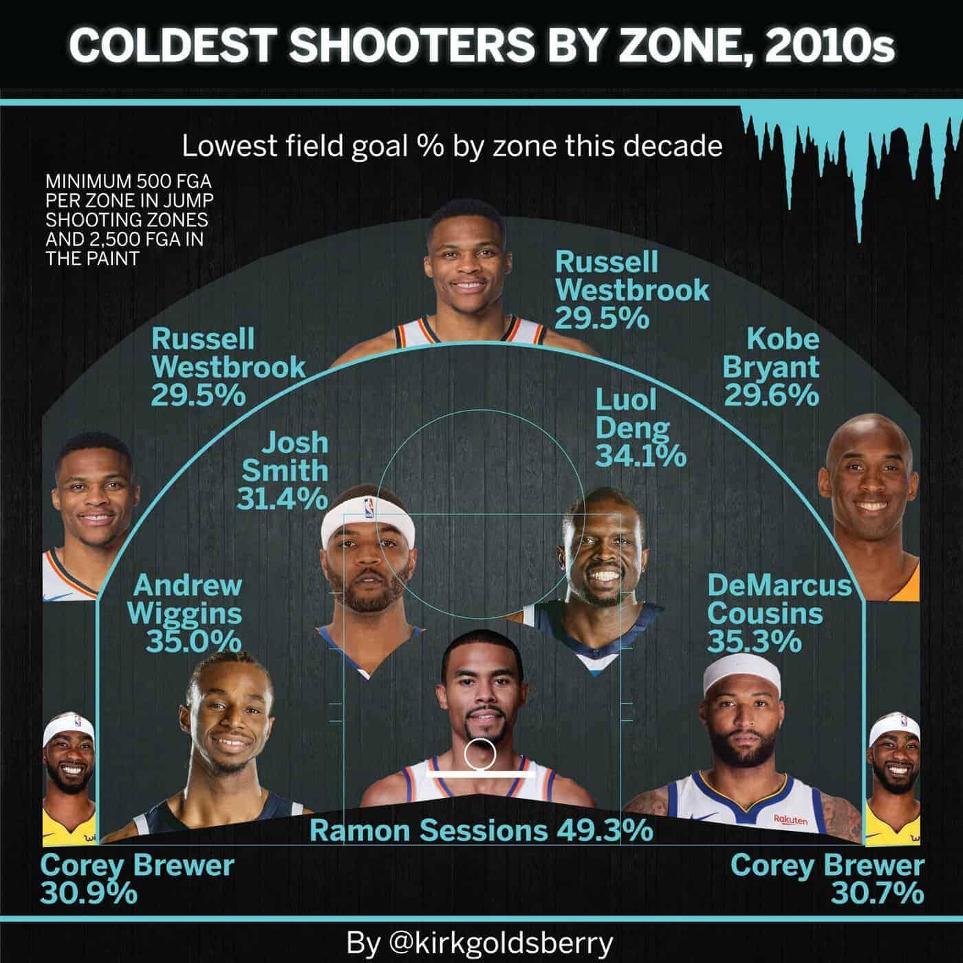 Qui sont les joueurs NBA les plus maladroits depuis 10 ans ?