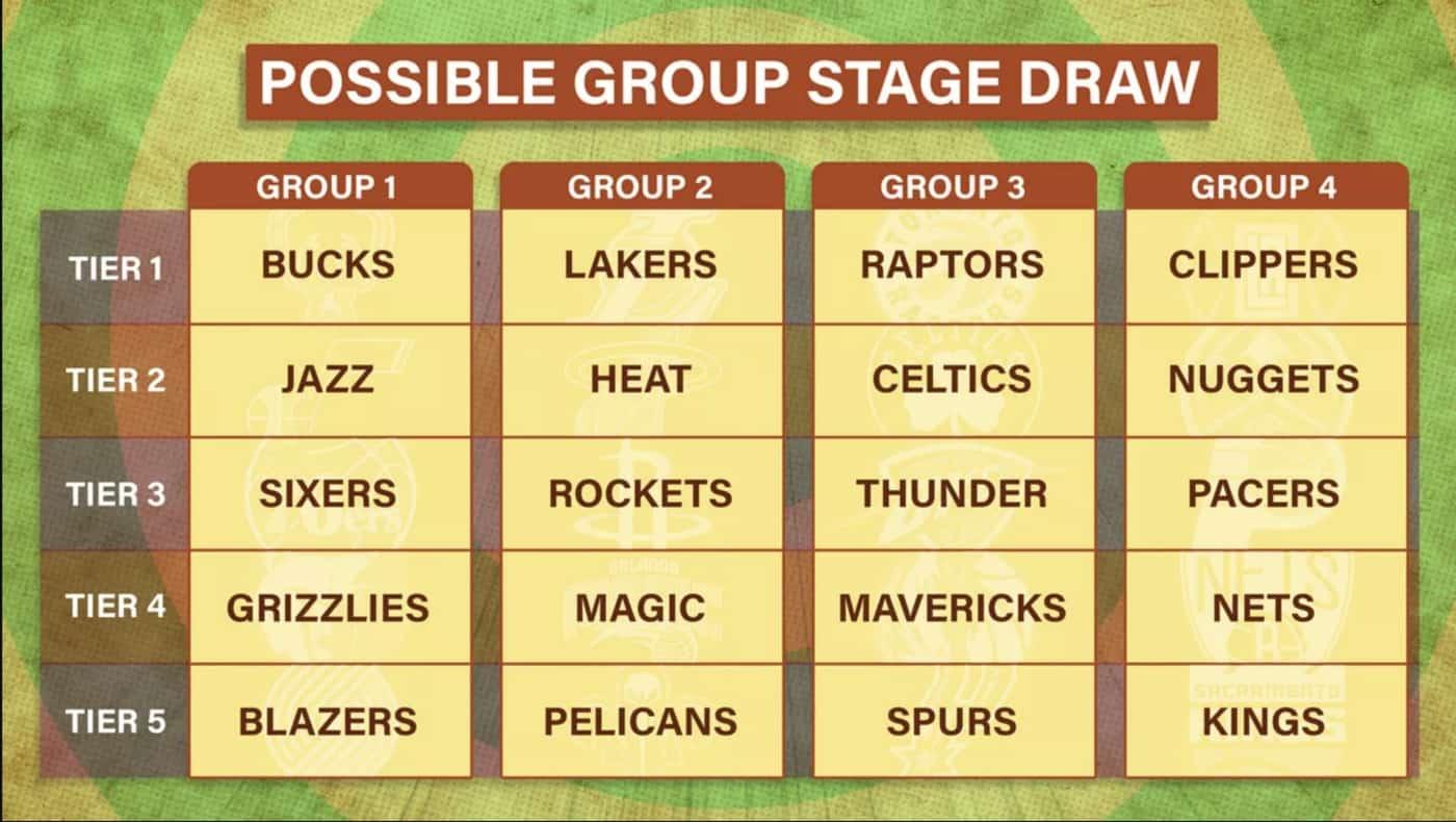 Playoffs NBA 2020 : une phase de groupe en mode coupe du Monde pour la reprise